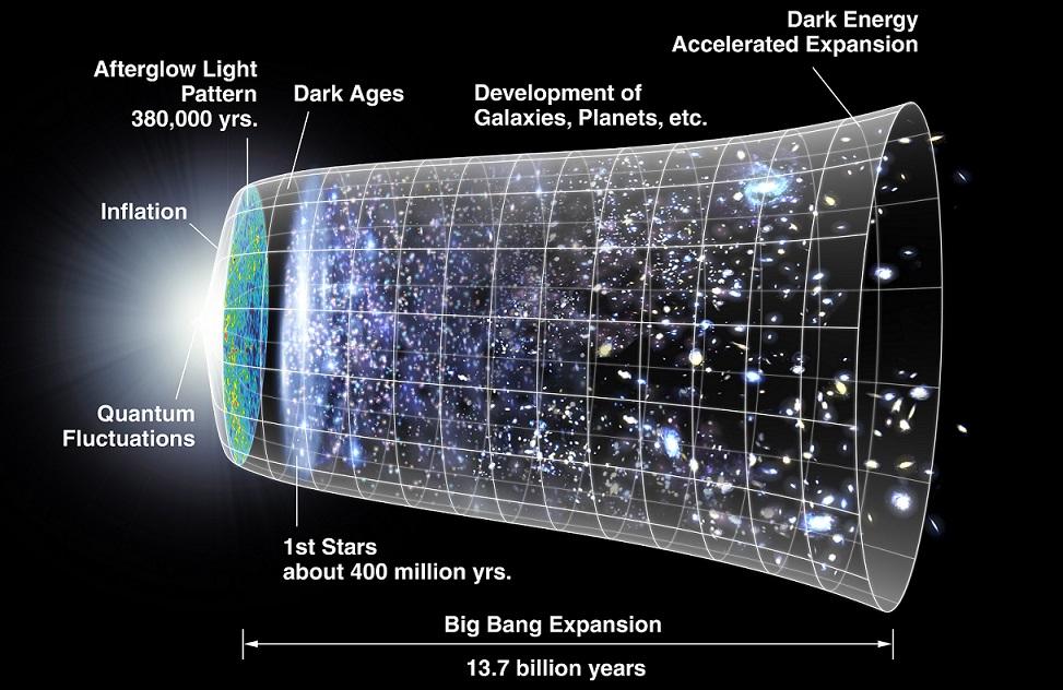 Image credit: NASA/ WMAP Science Team