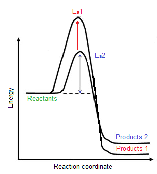 Reaction coordinate graph
