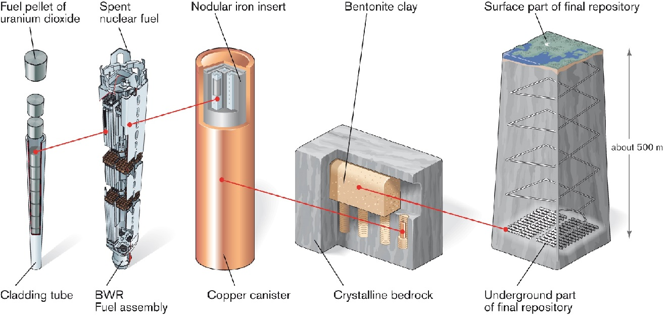 Diagram of nuclear waste canister and their storage in an underground facility. Copyright Swedish Nuclear Fuel and Waste Management Co.